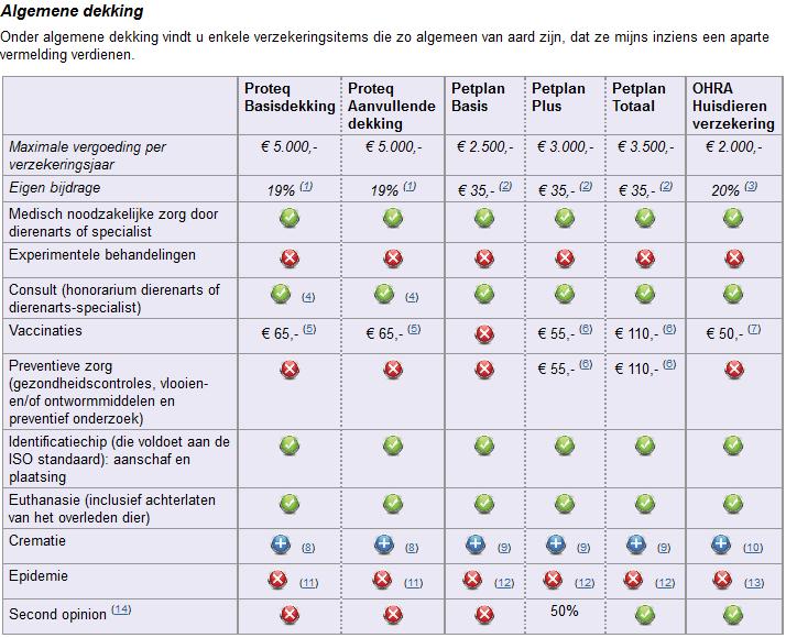 Afbeelding van het verzekeringsoverzicht, waarin men kattenverzekeringen kan vergelijken.